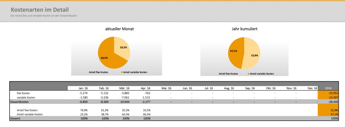 Ziemlich Grundlegende Budgetvorlage Excel Bilder - Beispiel ...