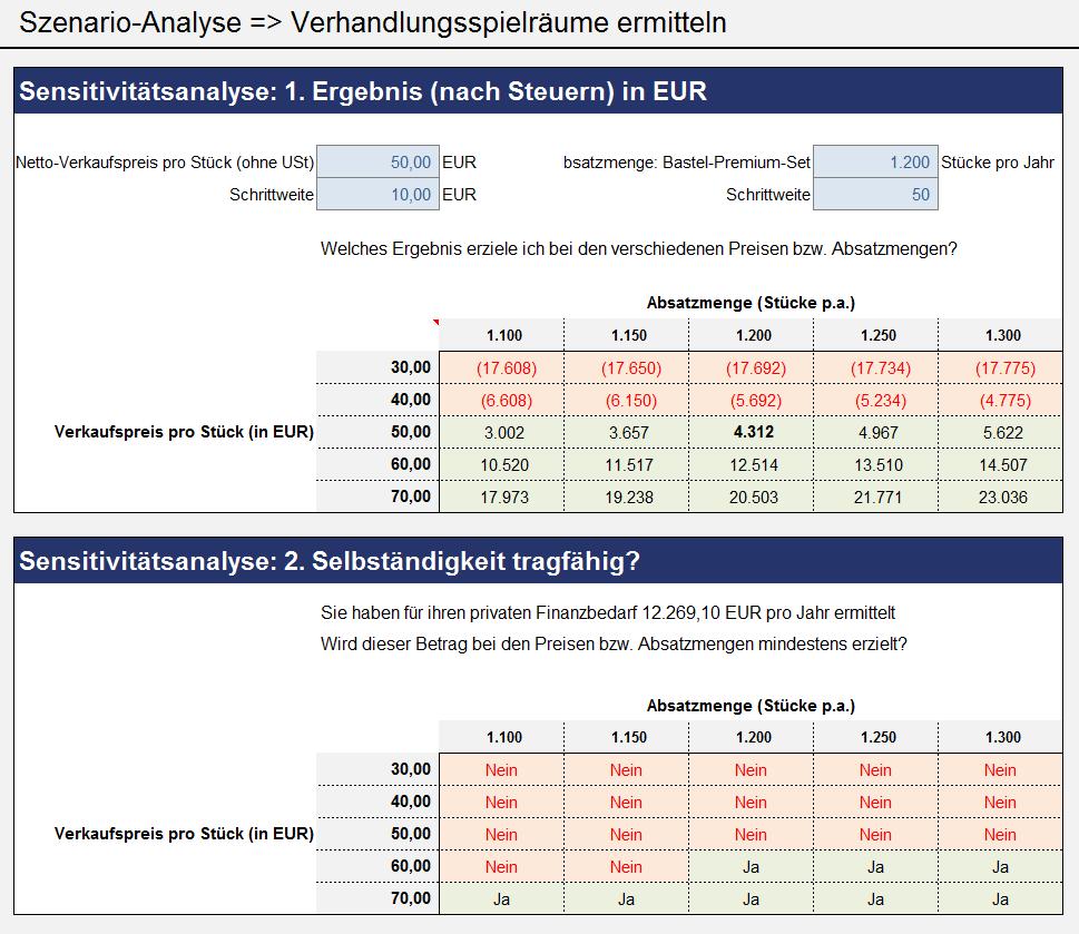 Charmant Haus Umgestalten Budgetvorlage Zeitgenössisch - Entry Level ...