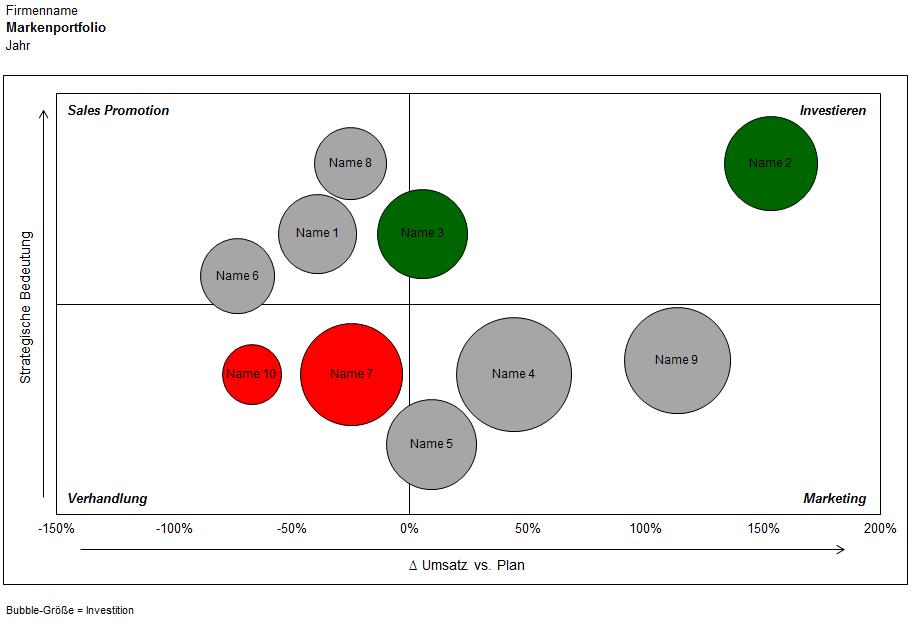 Marken-Portfolio - Excel-Vorlage für für Produktmanagement oder ...