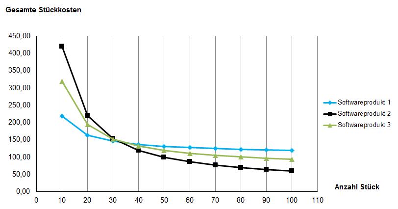Angebote Vergleichen Mit Excel