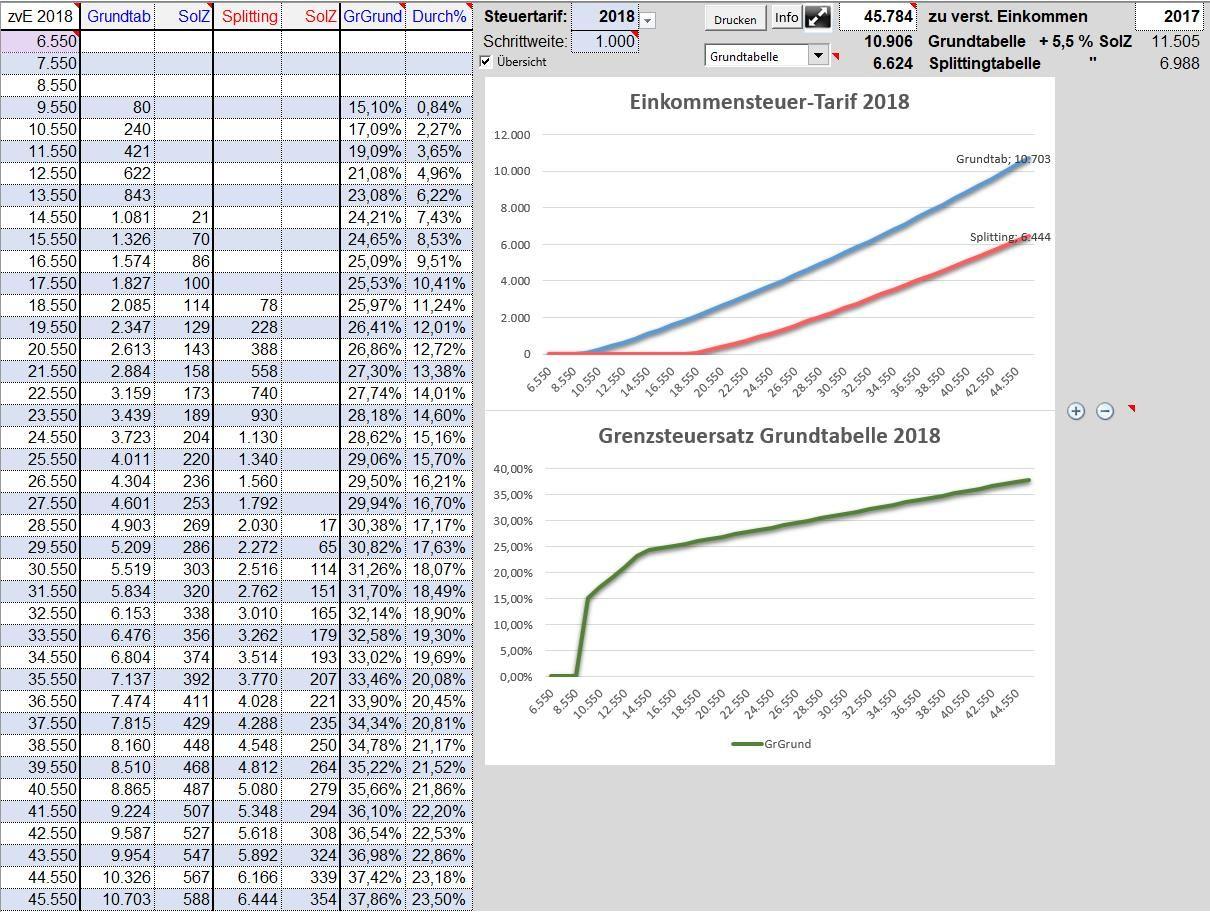 Einkommensteuertarif-Tabelle 2002 bis 2018 mit Excel