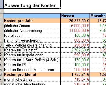 Excel Tool Kfz Kosten Im Vergleich Berechnung Kosten Je Km
