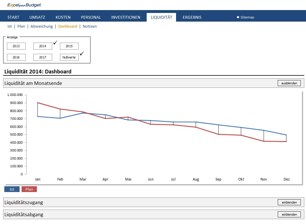 Nett Budgetierung Excel Vorlage Galerie - Ideen fortsetzen ...